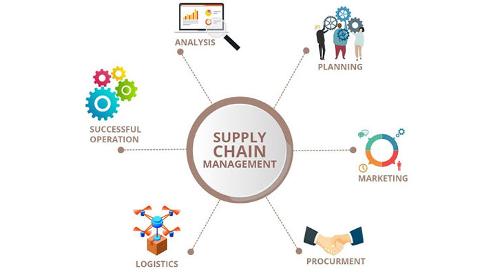 Suppy Chain Management Framework | What is Supply Chain Management