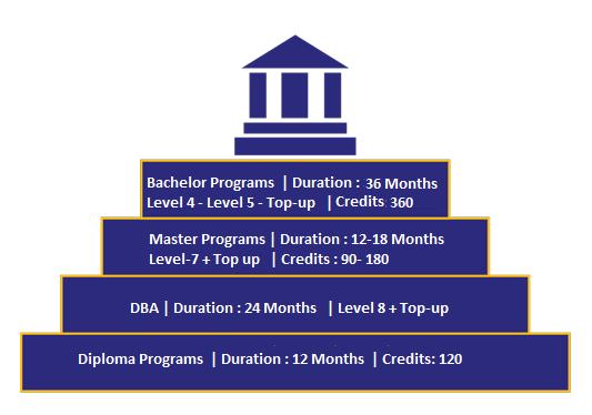 Top-up Programs